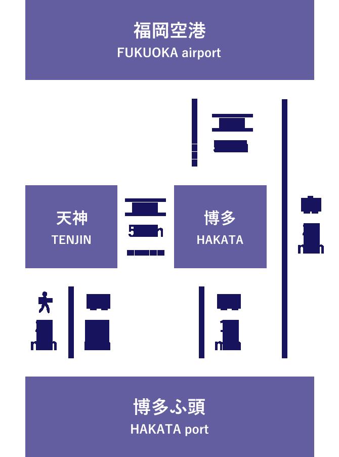 福岡空港→博多ふ頭